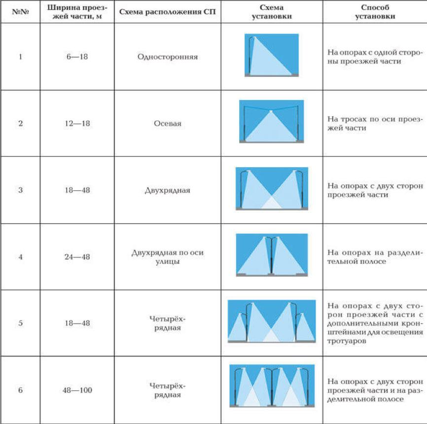 таблица светового потока